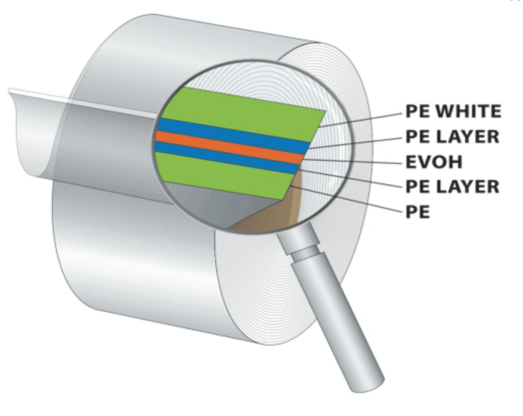 Barrière EVOH